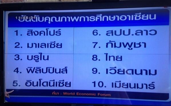 อันดับคุณภาพการศึกษาอาเซียน ประเทศไทย อยู่อันดับ 8 จาก 10 ประเทศ (ดูรูป) แพ้ลาวและกัมพูชา http://t.co/OIr3IKymLH