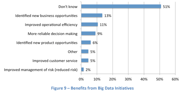 """Fun stat: what's the biz benefit of #bigdata? 51% say """"don't know""""! http://t.co/WMTlV489bE http://t.co/c70jgsGqtC"""