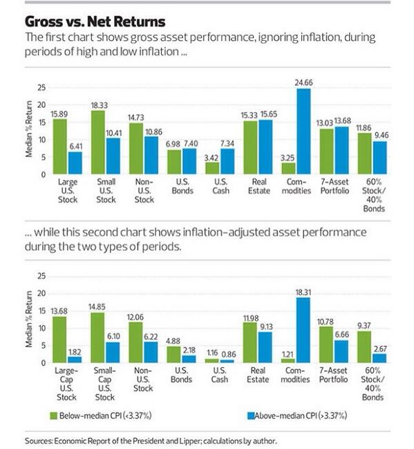 How various asset classes fare during periods of high inflation #study http://t.co/ssUur2zk46 via @finplan $$ http://t.co/rCVwDB7Pkk