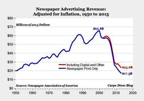 Newspaper revenues are +50% down in just the last 5 years alone... : http://t.co/DagruepL12