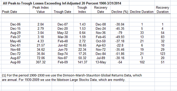 All inflation-adjusted draw downs of 20% or more, 1900-March 2014. http://t.co/fSgCB58EAT