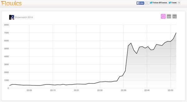 #VuelveTinelli Pico de 7000 tuits por minuto a las 22:57. Promedio de +5000 TPM desde el inicio http://t.co/CvnbMryuxn vía @Flowics
