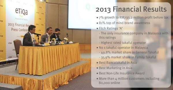 Etiqa posts 7% growth in PBT rising to RM733.2m in 2013. http://t.co/0TTnszsZjk #etiqa #financialresults http://t.co/D4Ezdz5wM6