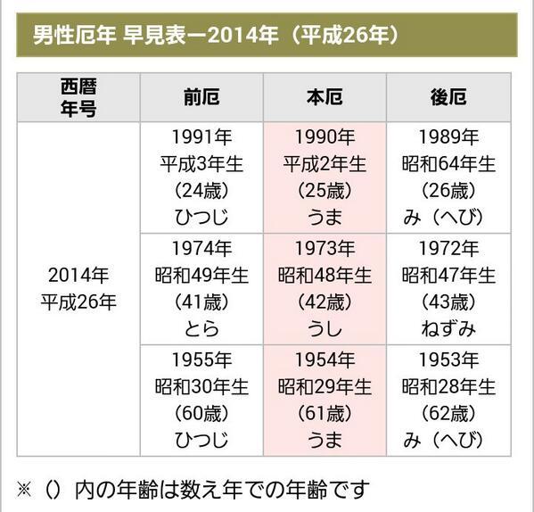 30 年 西暦 昭和 年齢早見表:朝日新聞デジタル