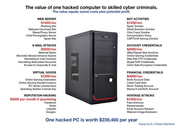 #Onehackedbox worth $240k/yr    Here is a cleaned up version of the graphic I posted before http://t.co/ivkzWxIPS1
