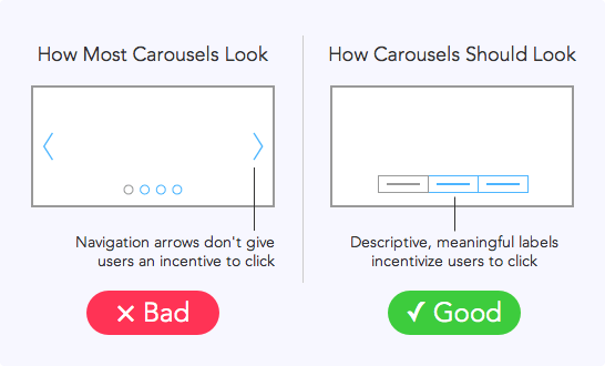 Very nice illustration RT @rgourley: Why Users Aren't Clicking Your Home Page Carousel #UX http://t.co/C50STfZgca http://t.co/FrHsSvhd6i
