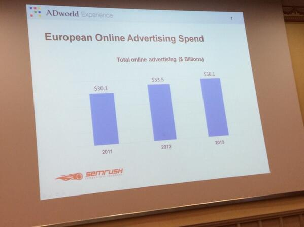 Online adw in europa circa 36 mil $ #adwexp http://t.co/MdilH5F8Ke