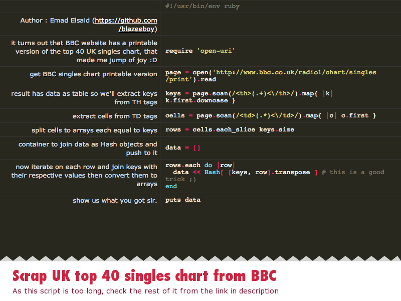 Scrap UK top 40 singles chart from BBC - DZone