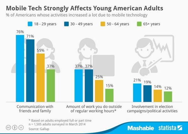 37% of U.S. Millennials Say Mobile Tech Increases Their Work Hours http://t.co/klh7NlBo7U http://t.co/oeTULRsQ8M