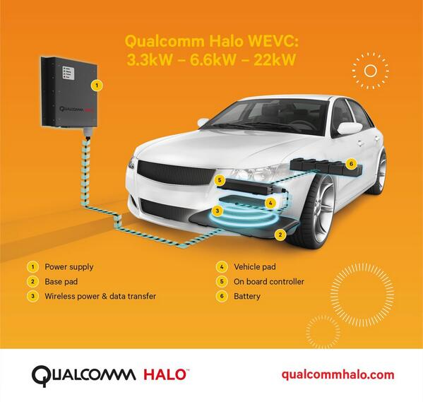 No wires, no worries. Charge your #electricvehicle wirelessly with Qualcomm Halo, our wireless charging technology. http://t.co/suJLLWoKNz