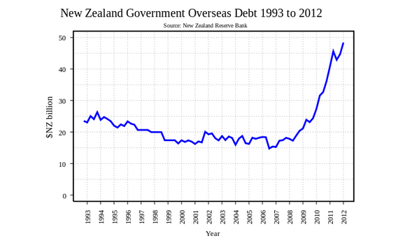 Despite selling off all NZ's assets, National has managed to double NZ's overseas debt in their last term http://t.co/JGufkzc0ek