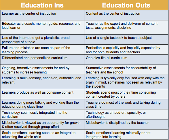What's In And What's Out In Education http://t.co/4lvuRgLcyC thx @KamRenae for sharing my post! #WaldenETLII http://t.co/5HOVtIJGRb