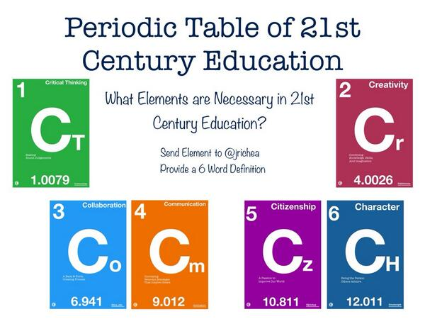 The 6 C's of 21st century learning as per @jrichea. Add your thoughts... #flipclass #tcdsbinquiry #tcdsb21c http://t.co/frk59iBaUZ
