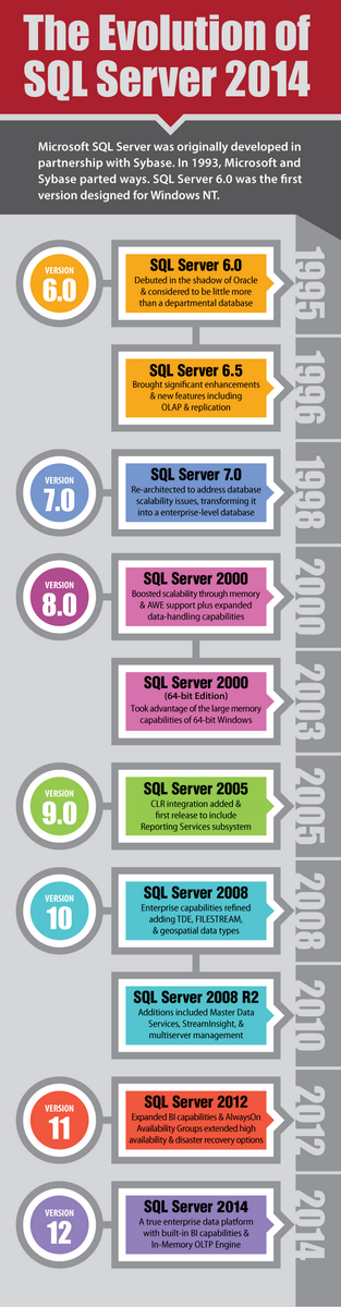 The Evolutions of #SQLServer 2014 infographic (1995-2014). Happy Friday! Also, see http://t.co/K20qjR006Q http://t.co/CxyCNgyJlW