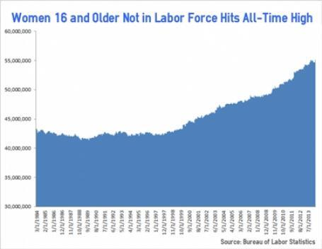 Democrat war on women continues – Women Not in Labor Force Hits Record High