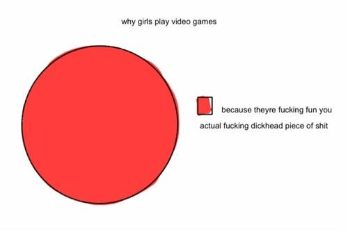"""Have many followers who will """"hell yeah"""" this RT @pablod RT @digitalyn: Why girls play video games, the real answer: http://t.co/oSeXOXpIJf"""