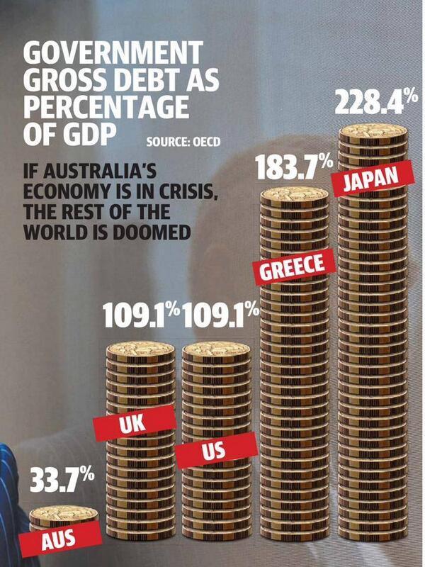 OPINION: If Australia's economy is in crisis,the rest of the world is doomed http://t.co/8CquJniju5 #auspol #qldpol http://t.co/63wqb2VcVU