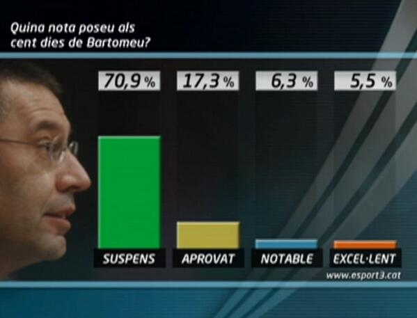El resultat a la pregunta: Quina nota poseu als cent dies de Bartomeu? Encara podeu votar: http://t.co/DAMnUcTYt3 http://t.co/KF3b1bEsZ5