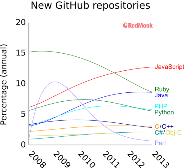 GitHub language trends and the fragmenting landscape http://t.co/CGkYyBUNXe http://t.co/kdSU5dixdJ
