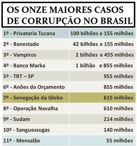 @movFichaLimpa #Corrupção #Fichalimpa #Eleições2014 #brasilurgente  RT@ValleAmarildo SE LIGA AI #BRASIL http://t.co/7LzijbIOQ7