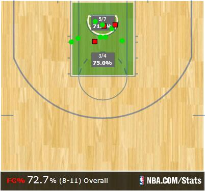 Amir Johnson nearly outscores Brooklyn in the paint in that 1st half (16 to 20). Each of his FGs came in the paint http://t.co/eepCjAP84X