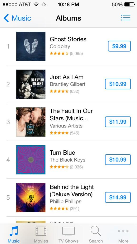 Our soundtrack is currently #3 on the overall album charts #TFIOSmusic  @JoshBooneMovies @realjohngreen @wyckgodfrey http://t.co/FNrP83cqPc