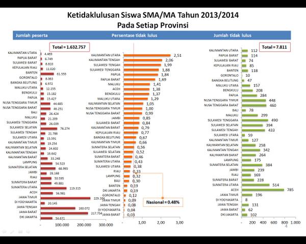 1,99% ato 433 siswa SMA di Sulteng tak lulus UN 2014. Persentase Sulteng terendah ke-3 di Indonesia http://t.co/oJxg3GG1vS via @Kemdikbud_RI