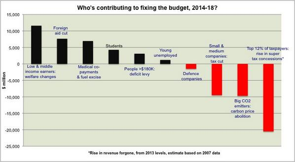 Who's doing the heavy lifting when it comes to fixing the deficit? A quick post-budget guide... http://t.co/IAJLptyObE