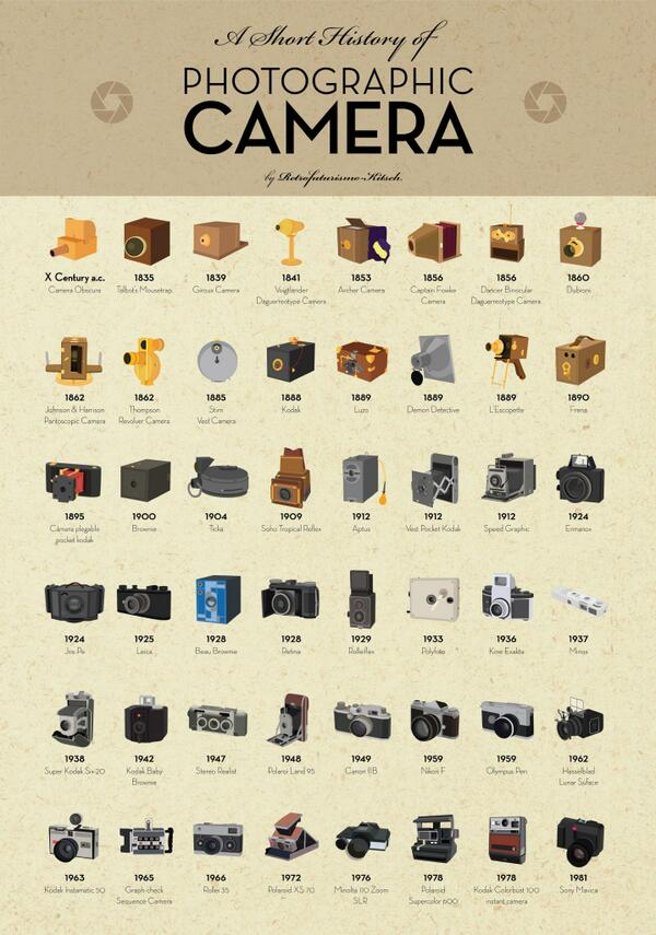 A Visual History of Cameras http://t.co/zW3hU5GG98 http://t.co/OqmnbsTS53 via @cscolari #MediaEvolution #Photography