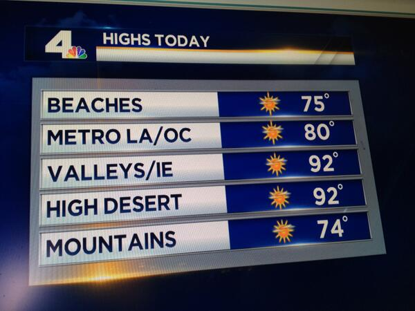 #Socalwx Goodbye heat wave... hello cooling trend! Return of low clouds & fog and some drizzle. Full forecast on NBC4 http://t.co/SOAtVIr1IH