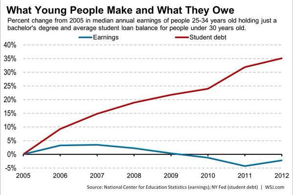 Incredible RT @SportsTaxMan: What young people make and what they owe in student loans  h/t @Convertbond  http://t.co/2VHo0Aobb7
