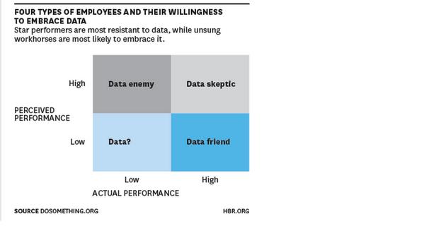 데이터에 의한 경영은 실제 성과보다 낮게 평가받고있는 임직원들이 가장 선호하고 실제성과보다 높게 평가받고있는 임직원들은 가장 싫어해(자신의 실제성과가 드러날까봐) http://t.co/9VDRkw0C35 http://t.co/GA1hyyYnWN
