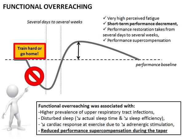 "Yann LE MEUR On Twitter: ""Functional Overreaching Not"