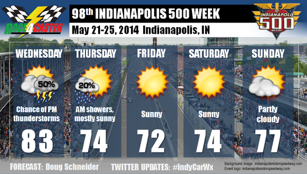 Indy 500 Week forecast