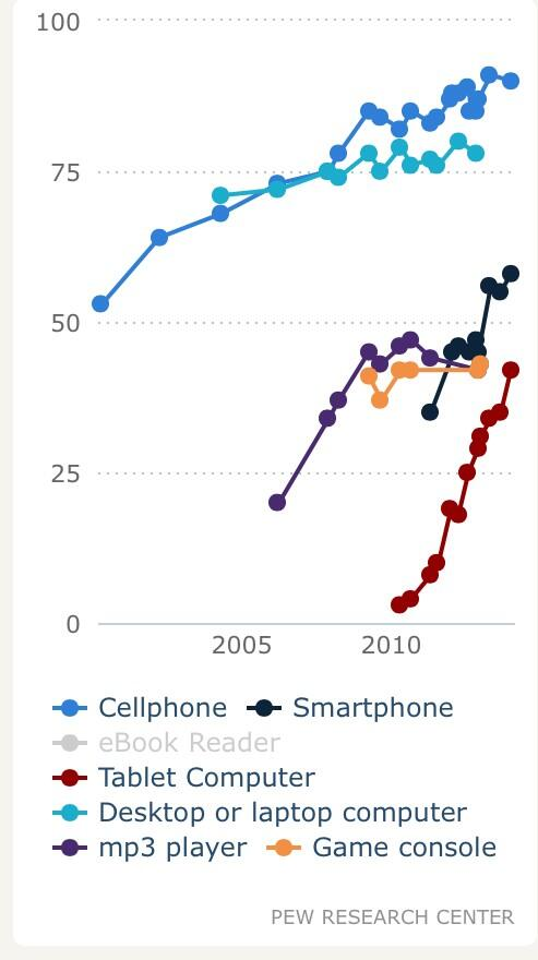 Tablet adoption — fastest in tech history http://t.co/JAXUC0Ov8S