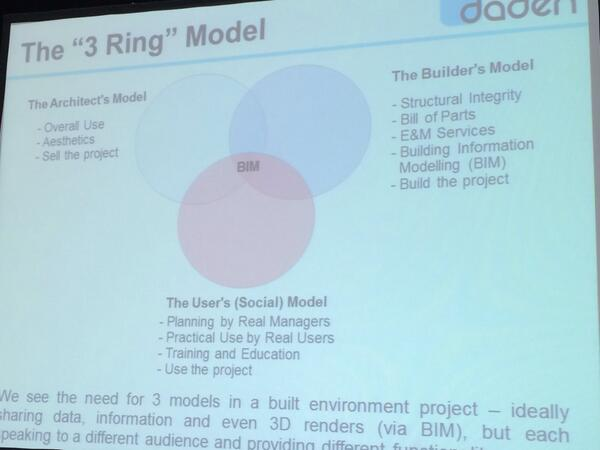 Three rings of #BIM - the architects model, the builders model & the users, social model @davidburden #be2campgbe http://t.co/q8Vscw8qxF