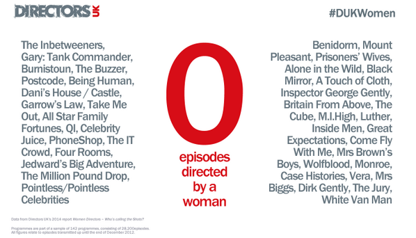 In our study, none of these programmes had episodes directed by women #DUKWomen http://t.co/kKcjgJOWLy http://t.co/8spGeBLkF2