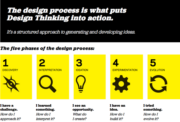 ten tools for design thinking pdf