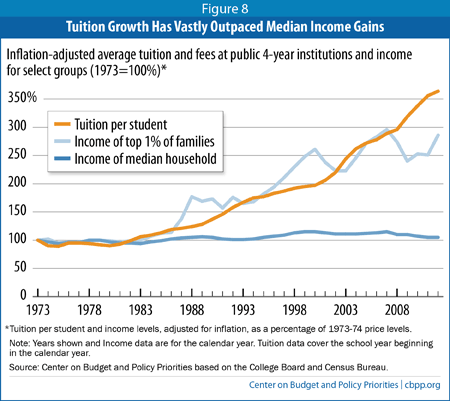 american progress on twitter college tuition has grown much faster