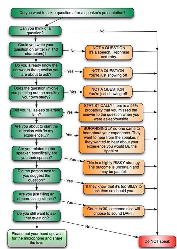 "This is great! ""@drjfrank: clever flowchart 4 asking relevant questions in academic conferences v @bacigalupe #meded http://t.co/bKMhoIIeH5"""