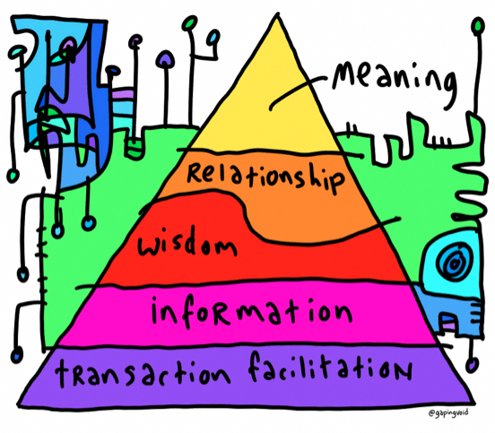 """""""Meaning requires a relationship to exist. Too many companies try to skip right to the end"""" @gapingvoid #socbiz #work http://t.co/5tpNynmRAi"""