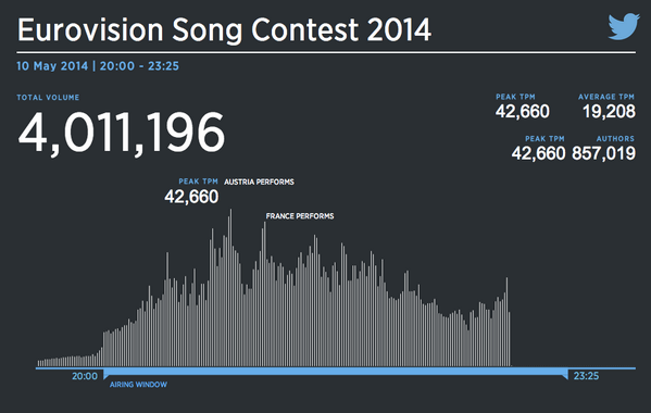 Conchita Wurst of #Austria also won the #twitter contest! We had more than 4,5 million tweets tonight! http://t.co/h2g5lFx5eK