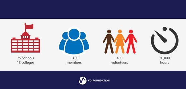 VG Foundation