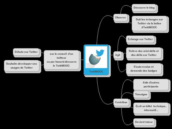 Bon mon scénario #TwittMOOC pour #eLearn2 donne ça...  Votre avis ? http://t.co/m7uqlijmmB
