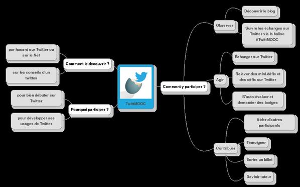 #TwittMOOC #eLearn2 Suivant l'idée de @Fredbanak ça donne ça : http://t.co/KRbvkXHkl5