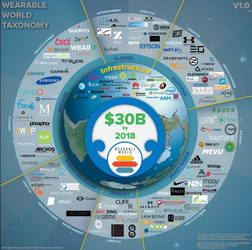 Twitter / a0k: The #WearableTech world all ...