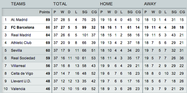 FC Barcelona On Twitter La Liga Standings After Games Httpt - Barcelona fc table