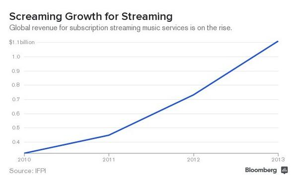 Global music-download biz declined last year, but streaming continues its rise http://t.co/9khZXfHnnV #AppleBeats http://t.co/jTHb1nCYiv