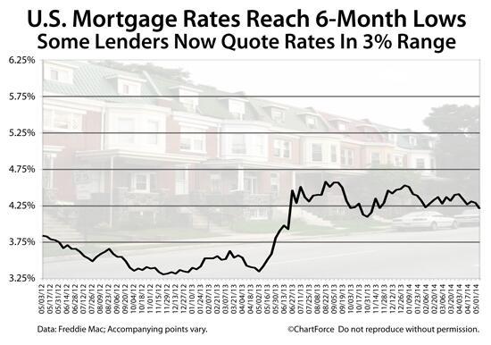 U.S. mortgage rates may be headed below 4% http://t.co/tBqDyihayO http://t.co/Nbb3EWYnXM