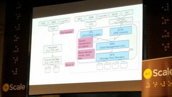 @OpenZFS at @dotScale. Talking about OpenZFS in the cloud..one of the best FS ever! @enovance http://t.co/j3MyW6OslQ